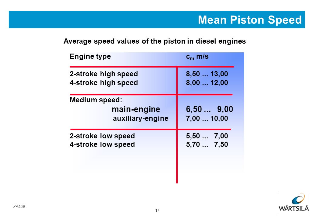 Mean Piston Speed main-engine 6,50 ... 9,00
