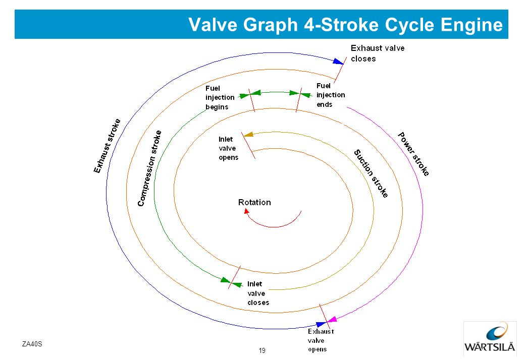 Valve Graph 4-Stroke Cycle Engine
