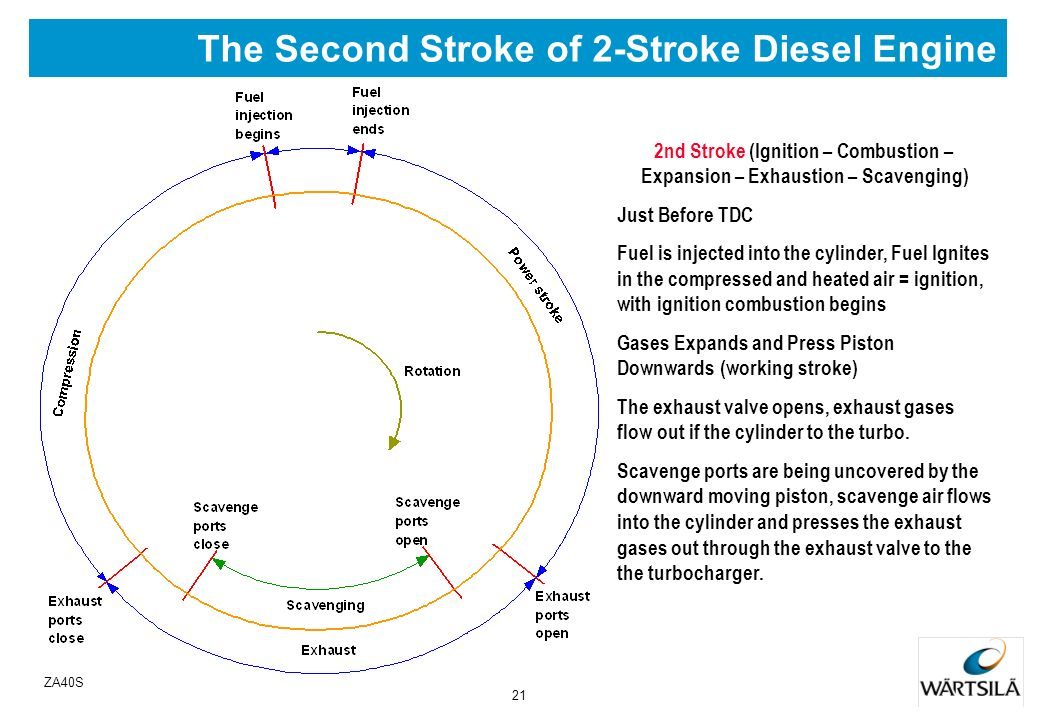 The Second Stroke of 2-Stroke Diesel Engine