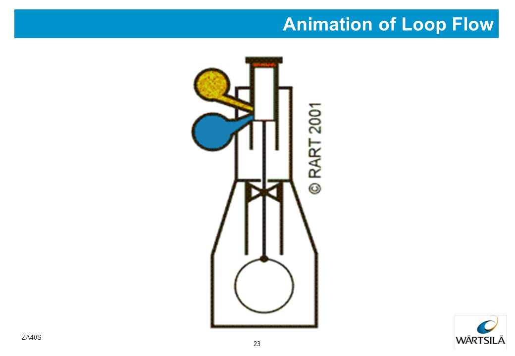 Animation of Loop Flow ZA40S