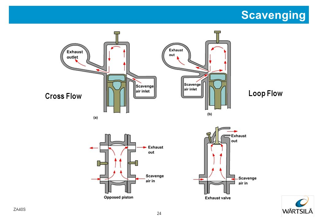 Scavenging Loop Flow Cross Flow Uni Flow ZA40S