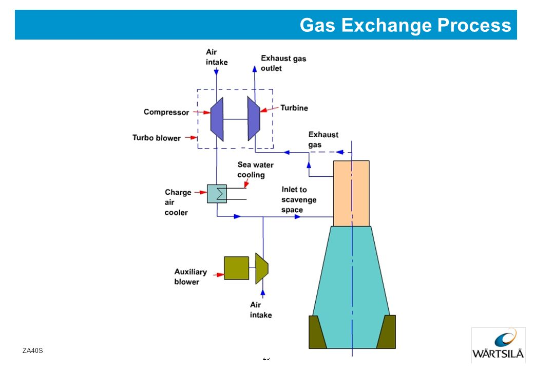 Gas Exchange Process ZA40S