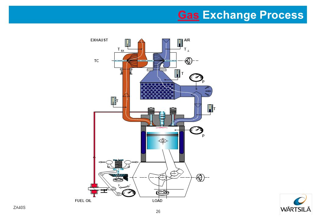Gas Exchange Process T A EX AIR TC P LOAD FUEL OIL EXHAUST ZA40S