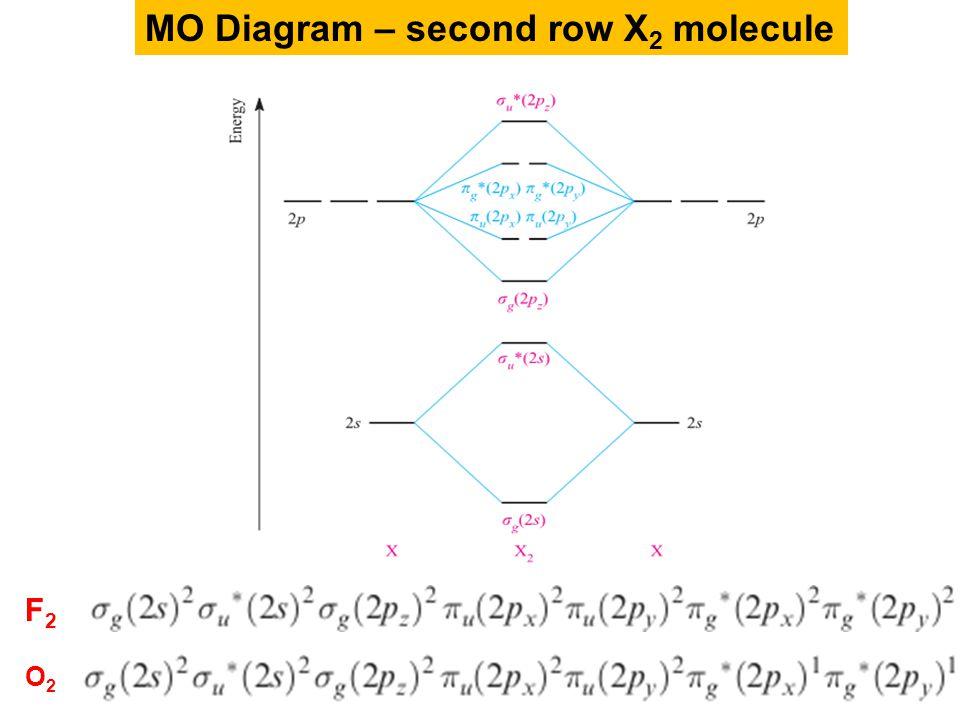 Orbital Diagram N2 Wiring Diagram And Ebooks
