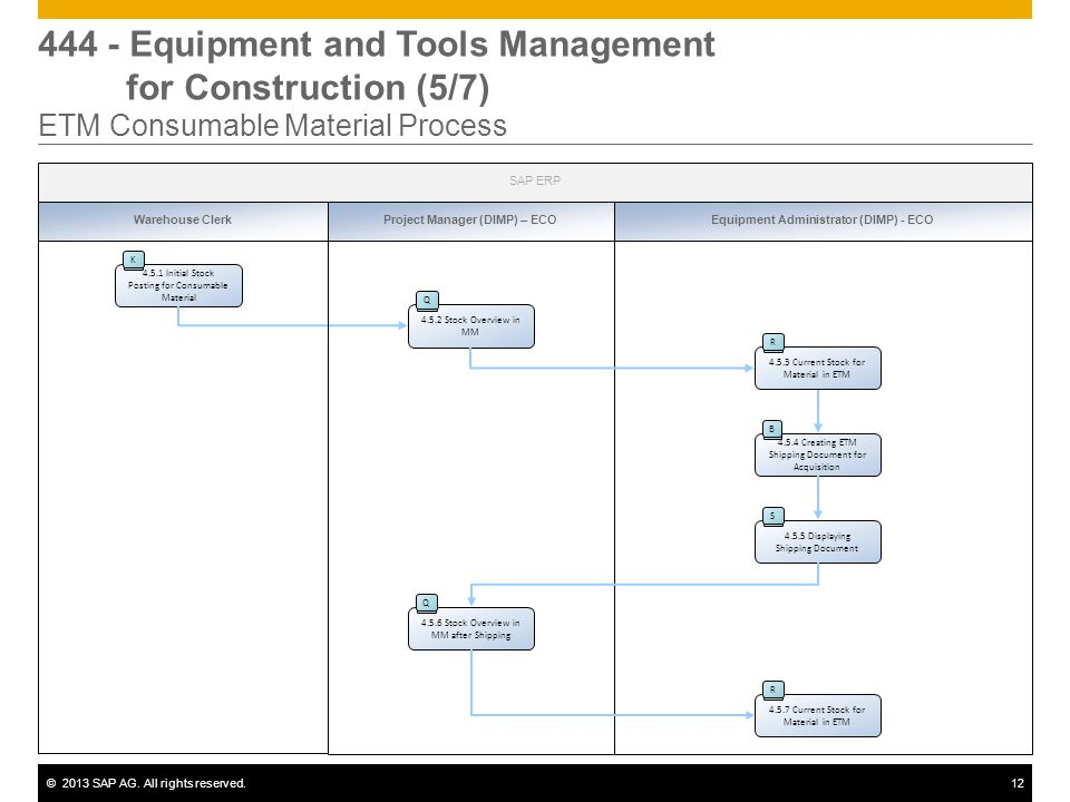 etm 502 project management assignments Etm 502 – project management in engineering and technology – assignment 1  review questions p18, rq1 - define a project what are five.