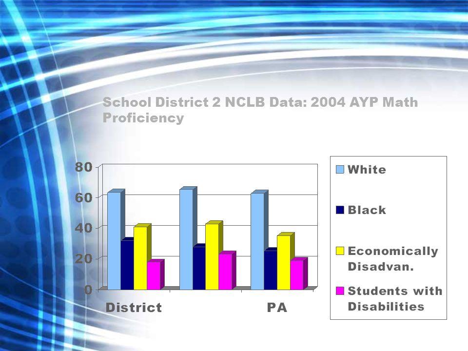 School District 2 NCLB Data: 2004 AYP Math Proficiency