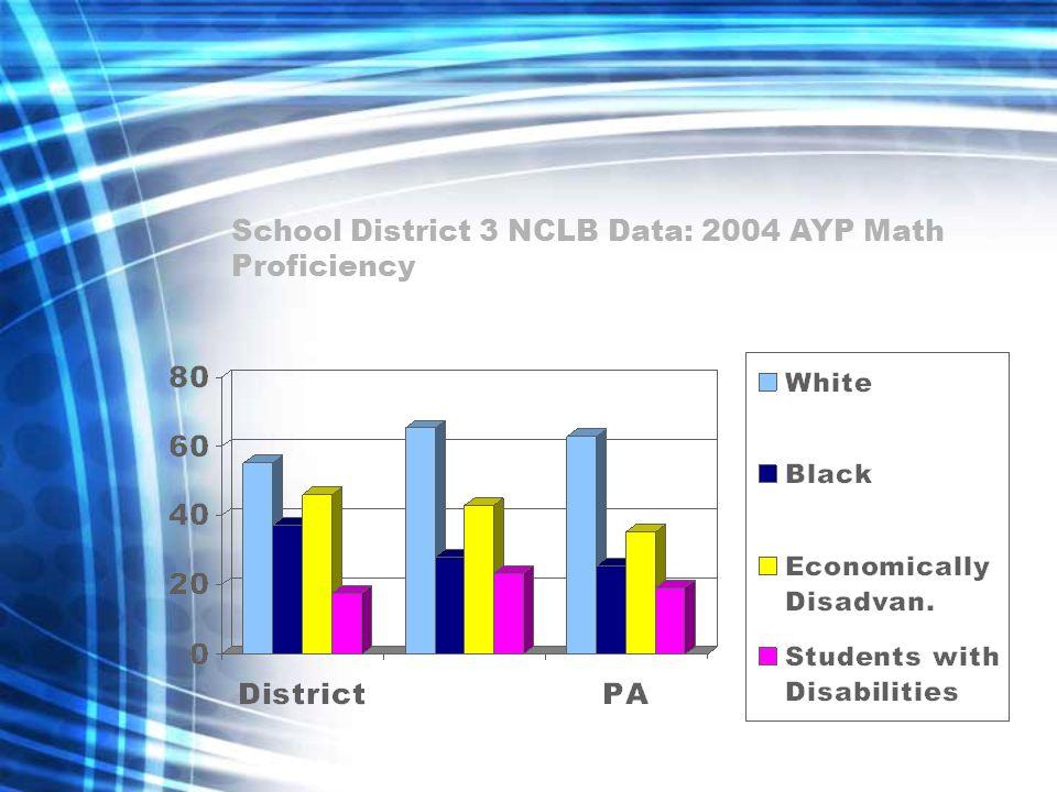 School District 3 NCLB Data: 2004 AYP Math Proficiency