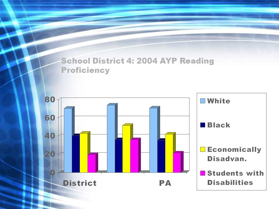 School District 4: 2004 AYP Reading Proficiency