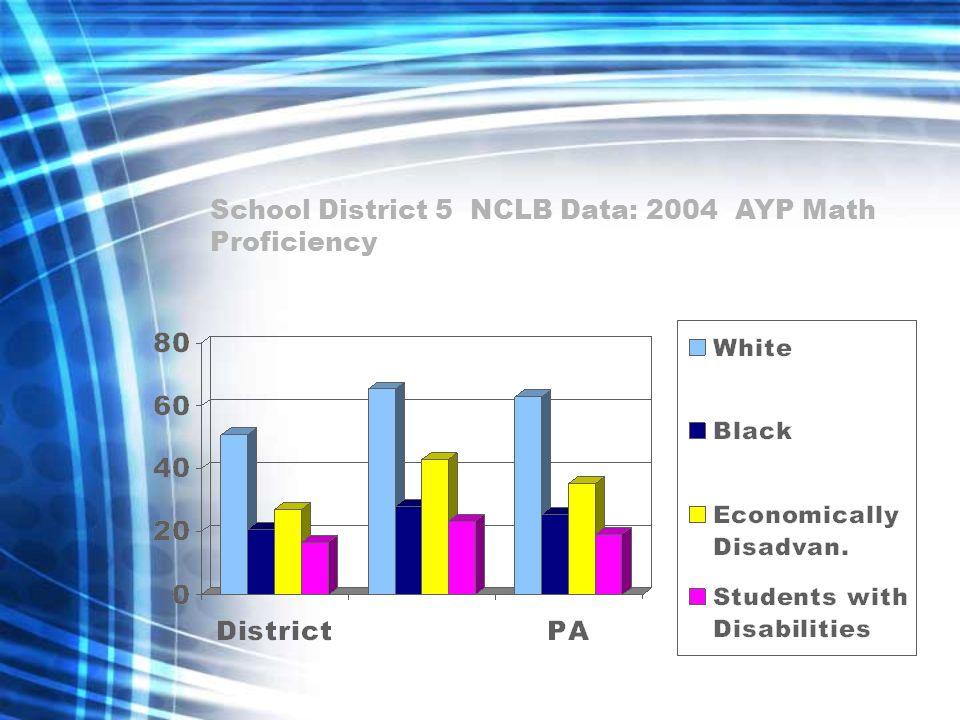 School District 5 NCLB Data: 2004 AYP Math Proficiency