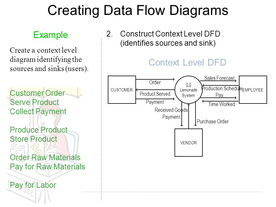 creating data flow diagrams - Data Flow Diagram For Billing System