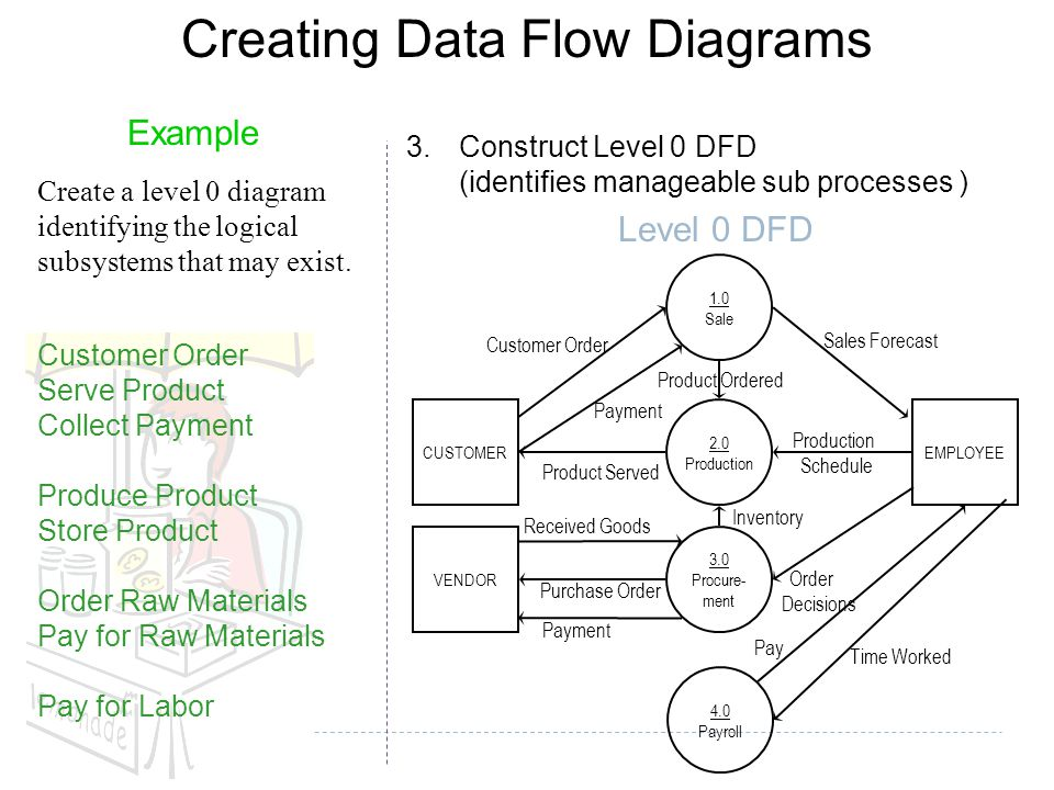 Level 2 diagram example wiring diagram dt211 stage 2 software engineering ppt video online download level 2 data flow diagram example creating ccuart Choice Image