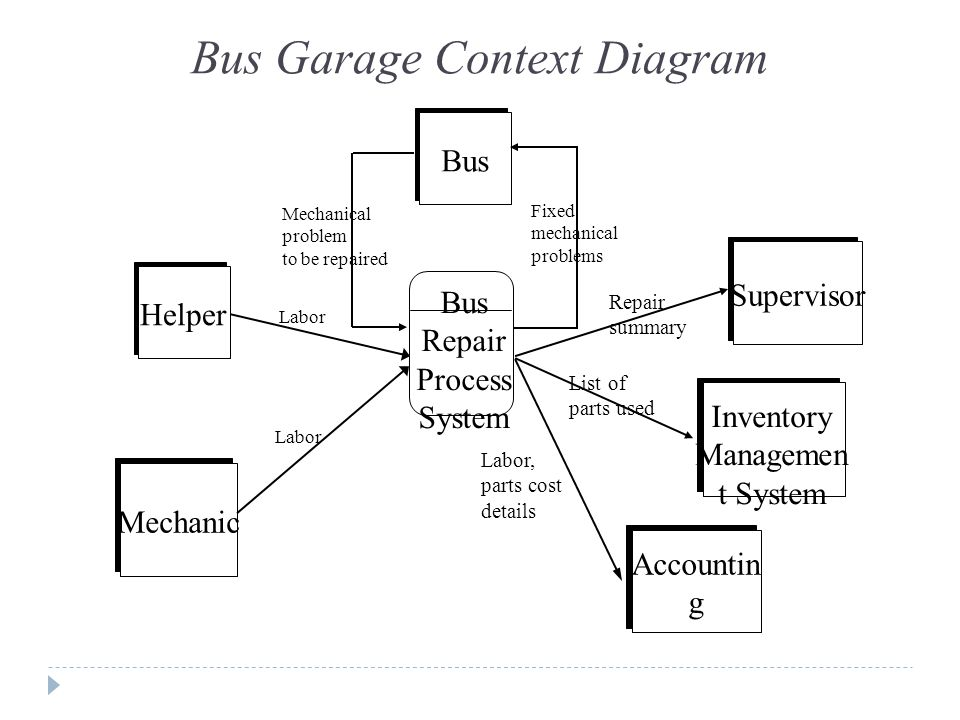 Dt211 stage 2 software engineering ppt video online download bus garage context diagram publicscrutiny Image collections