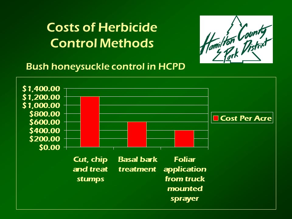 Bush honeysuckle control in HCPD