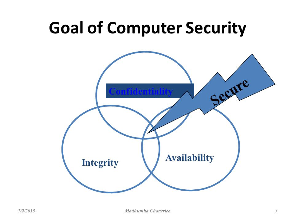Goal of Computer Security