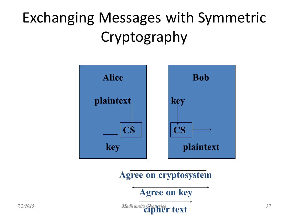 Exchanging Messages with Symmetric Cryptography