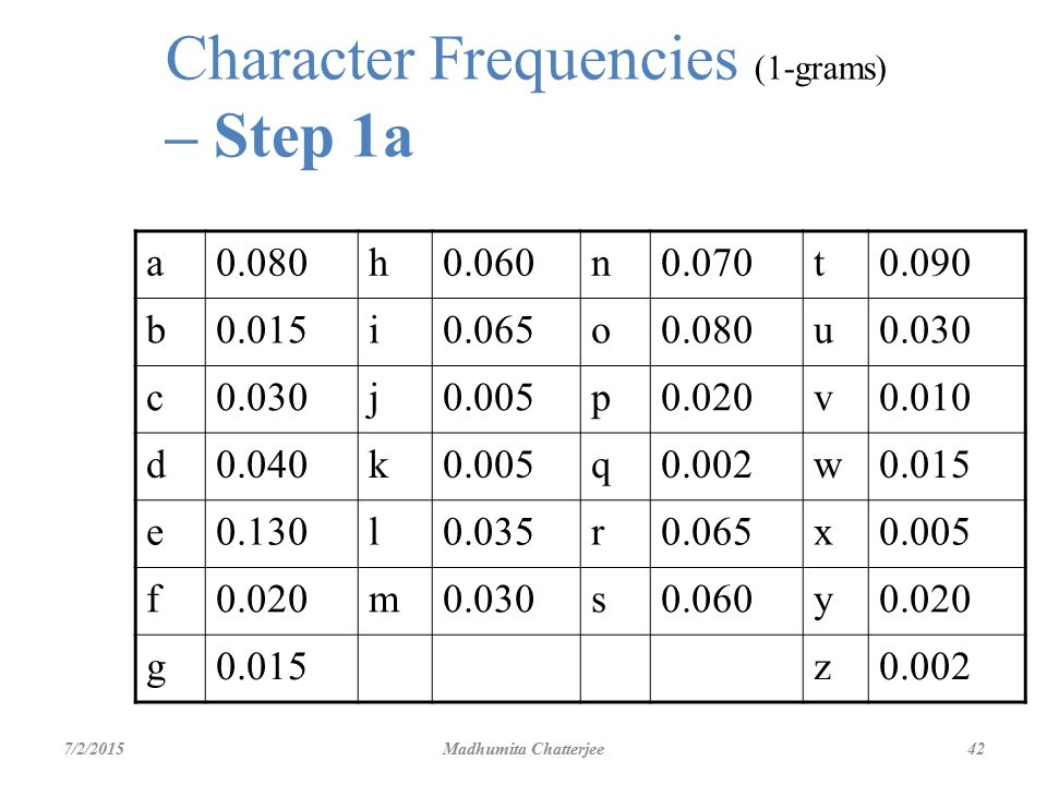 Character Frequencies (1-grams) – Step 1a