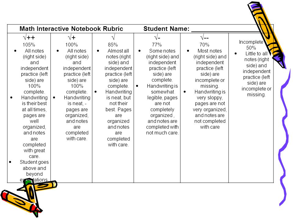 Math Interactive Notebook Rubric Student Name: ___________________