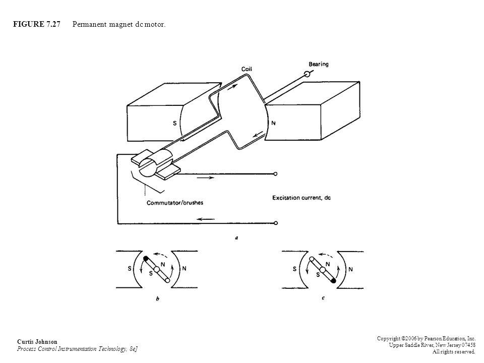 FIGURE 7.27 Permanent magnet dc motor.