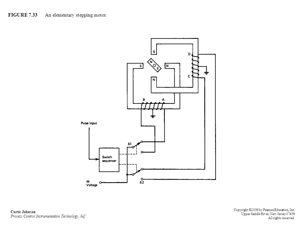 FIGURE 7.33 An elementary stepping motor.