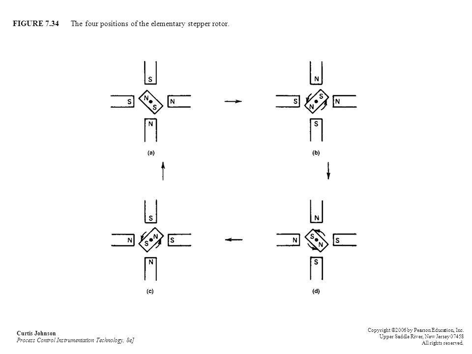 FIGURE 7.34 The four positions of the elementary stepper rotor.
