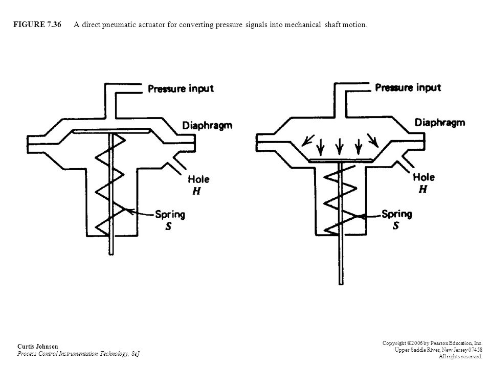 FIGURE 7.36 A direct pneumatic actuator for converting pressure signals into mechanical shaft motion.