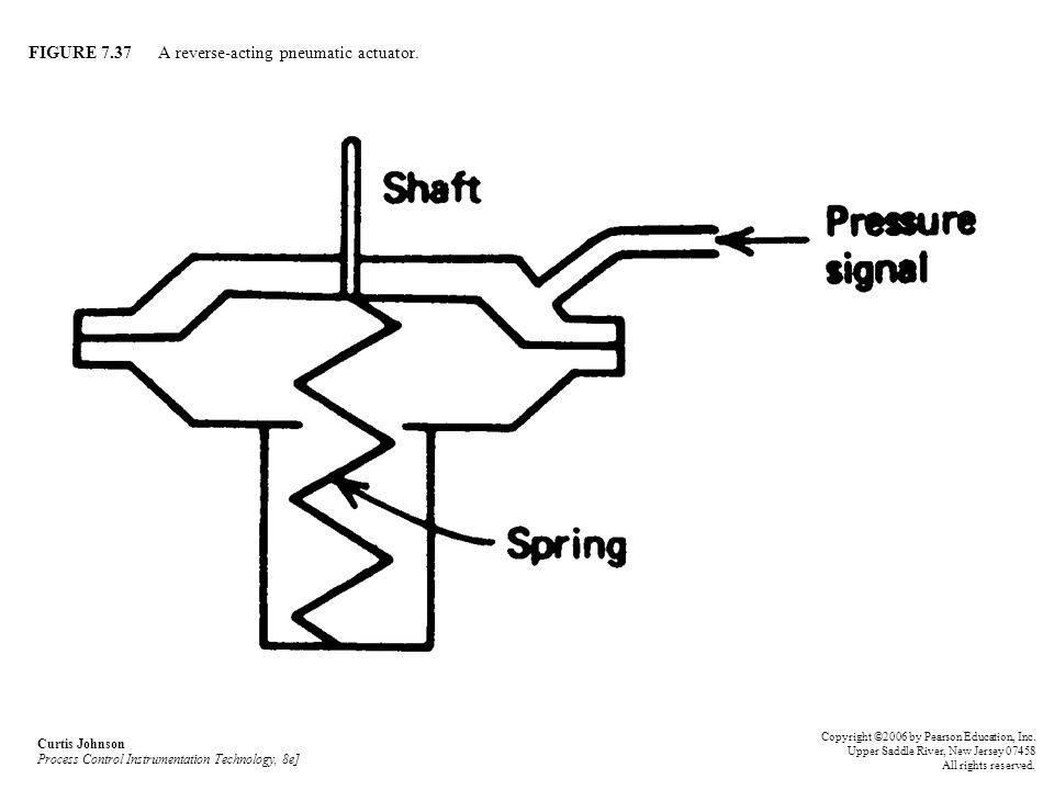 FIGURE 7.37 A reverse-acting pneumatic actuator.