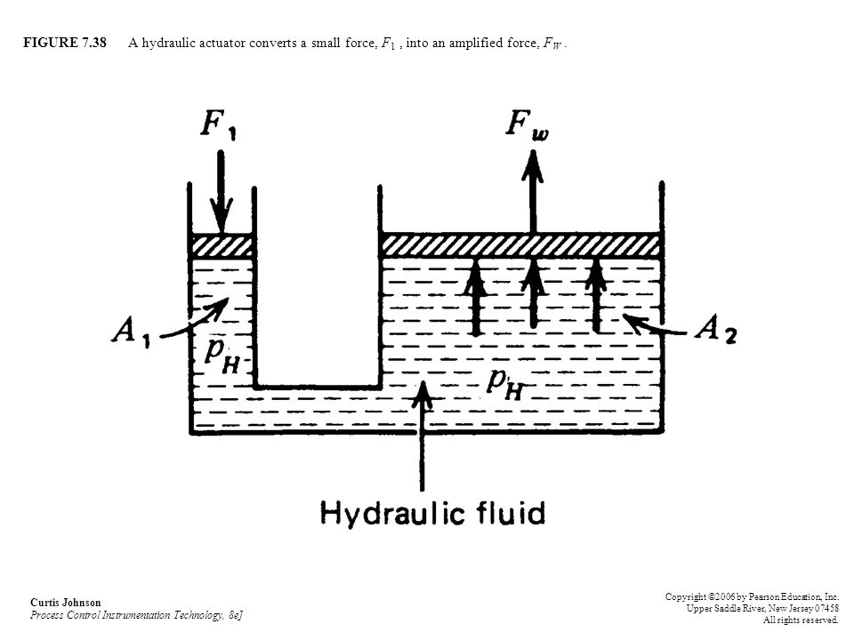 FIGURE 7.38 A hydraulic actuator converts a small force, F1 , into an amplified force, FW .