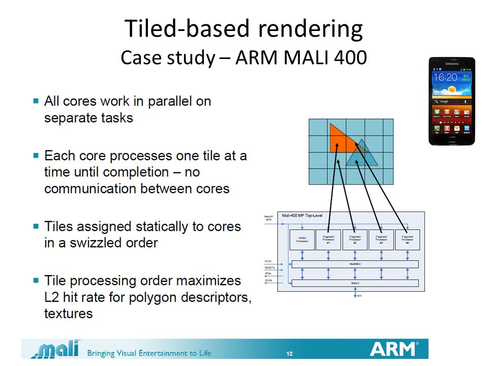 Tiled-based rendering Case study – ARM MALI 400