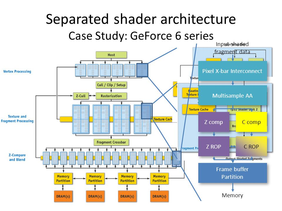 Separated shader architecture Case Study: GeForce 6 series