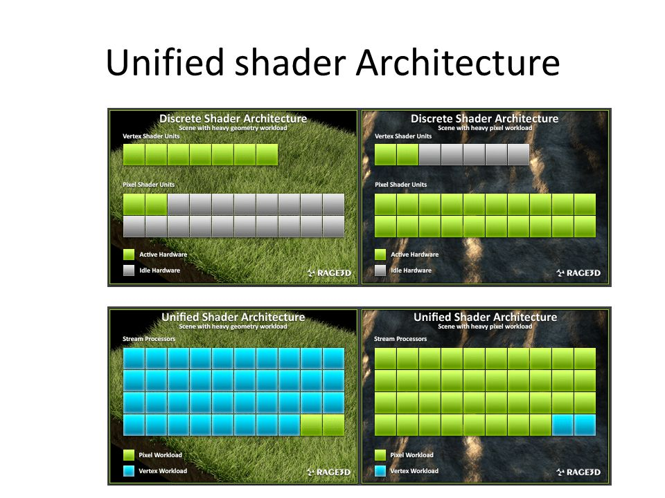 Unified shader Architecture