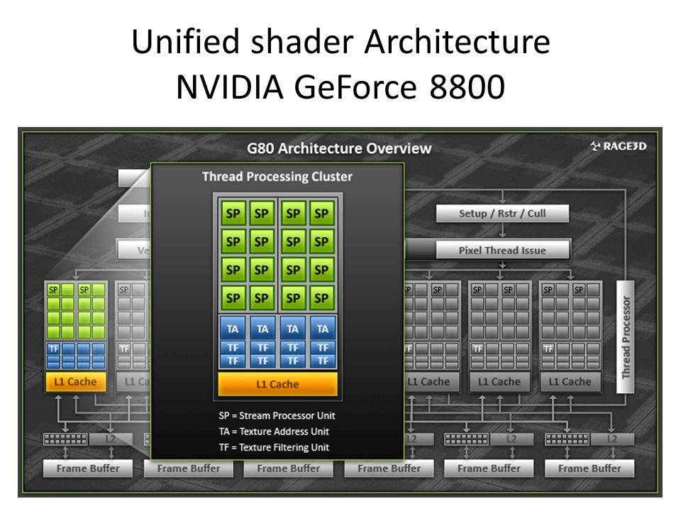 Unified shader Architecture NVIDIA GeForce 8800