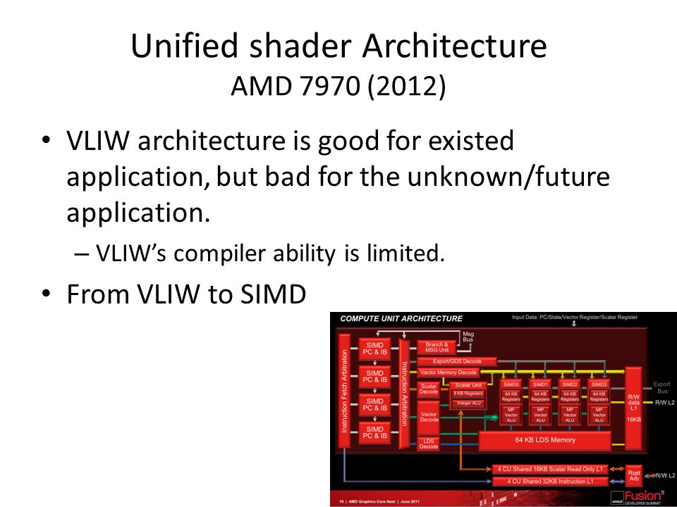 Unified shader Architecture AMD 7970 (2012)
