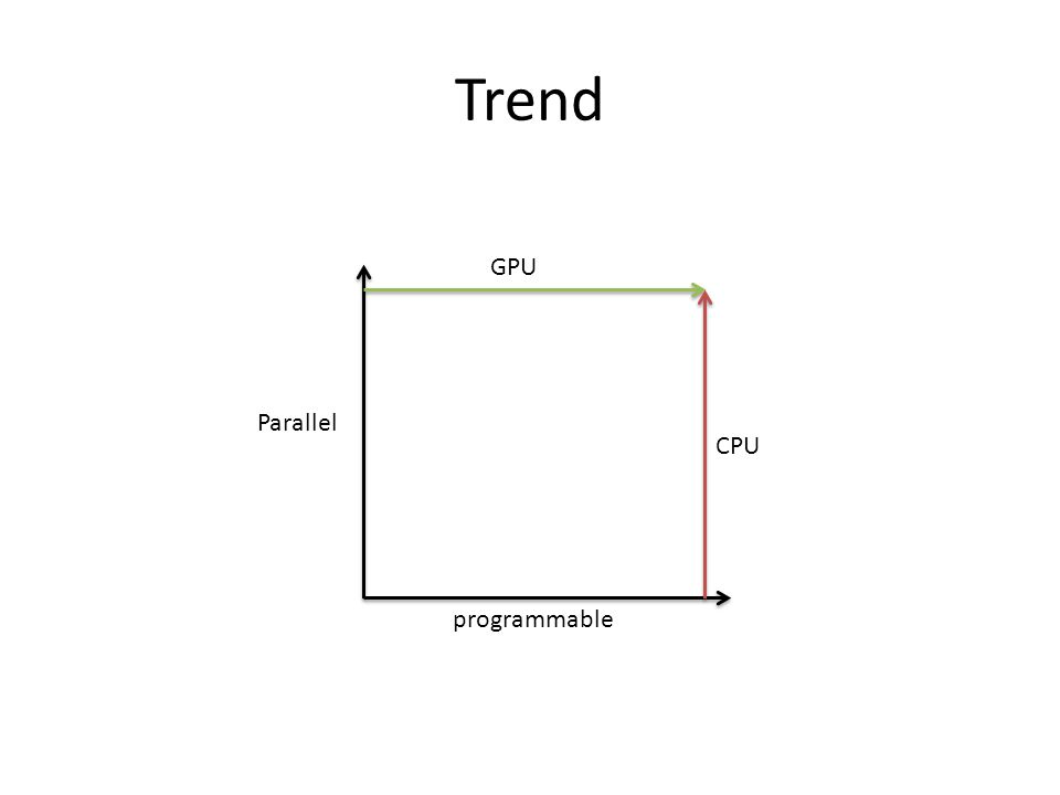 Trend GPU Parallel CPU programmable