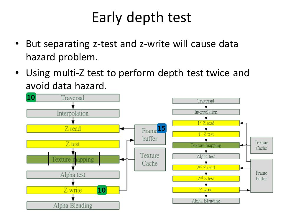 Early depth test But separating z-test and z-write will cause data hazard problem.