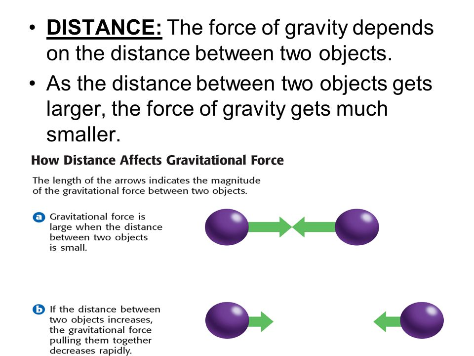 what is the relationship between mass weight gravity and distance