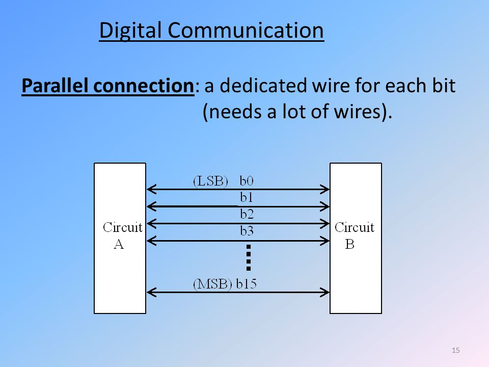 Digital+Communication signals, circuits, and computers part a winncy du fall based on dr  at honlapkeszites.co