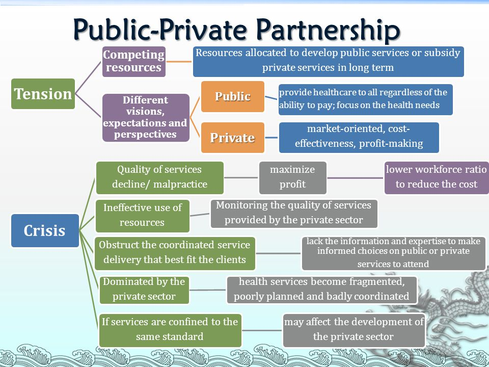 Public–private partnership