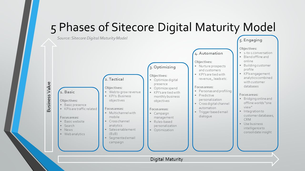 Sitecore Our View And Capability Ppt Download