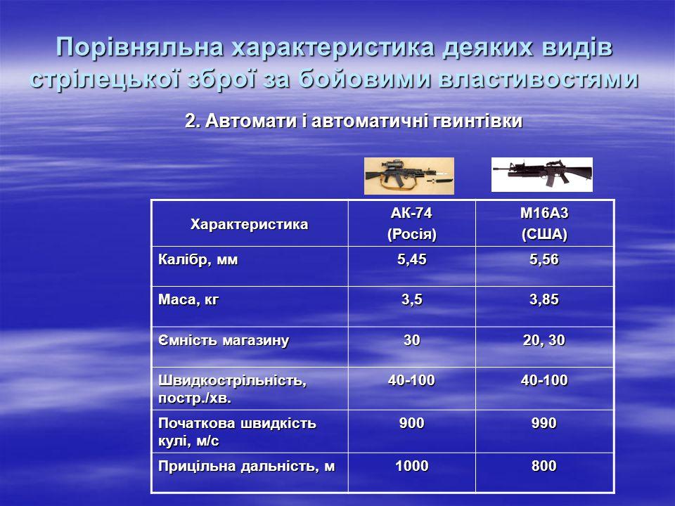 2. Автомати і автоматичні гвинтівки