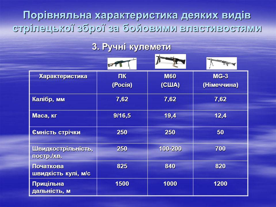 Порівняльна характеристика деяких видів стрілецької зброї за бойовими властивостями
