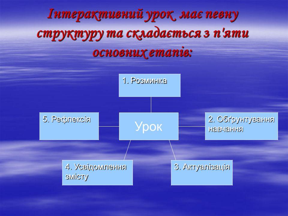 Інтерактивний урок має певну структуру та складається з п яти основних етапів: