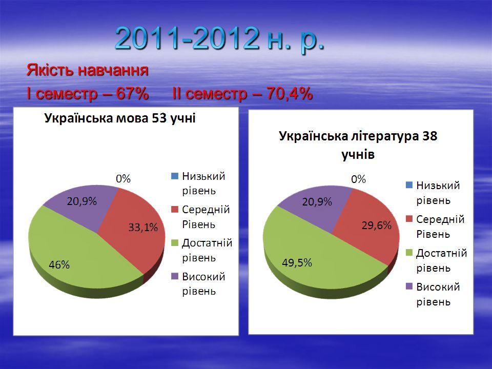 2011-2012 н. р. Якість навчання І семестр – 67% ІІ семестр – 70,4%