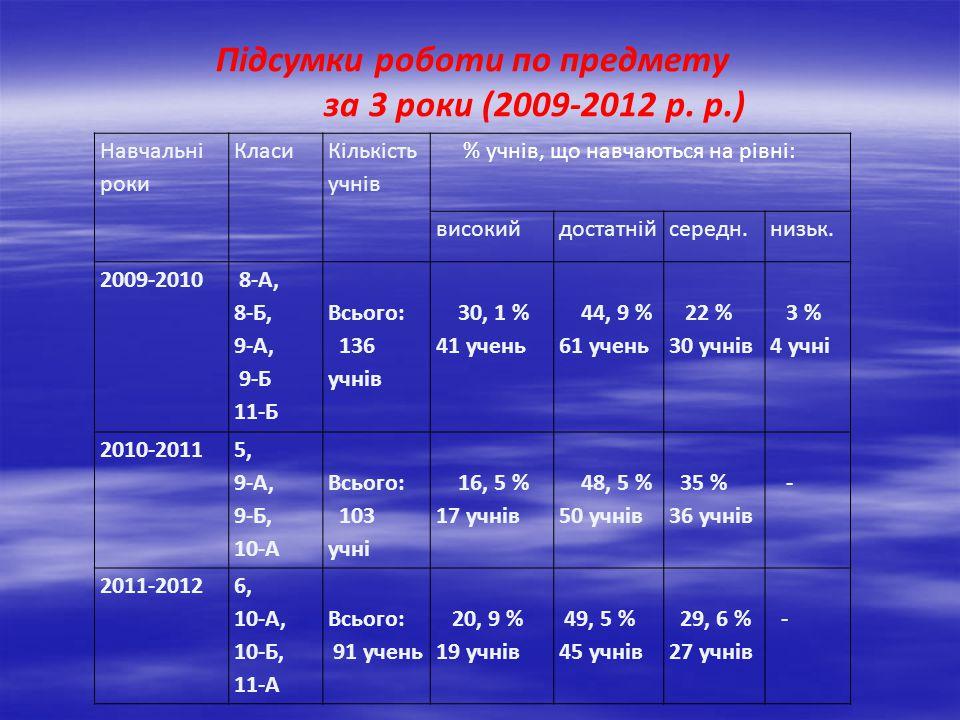 за 3 роки (2009-2012 р. р.) Підсумки роботи по предмету Навчальні роки