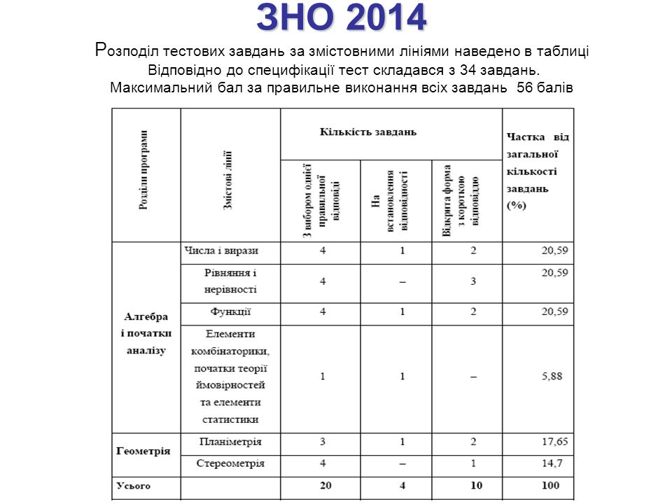 ЗНО 2014 Розподіл тестових завдань за змістовними лініями наведено в таблиці Відповідно до специфікації тест складався з 34 завдань.