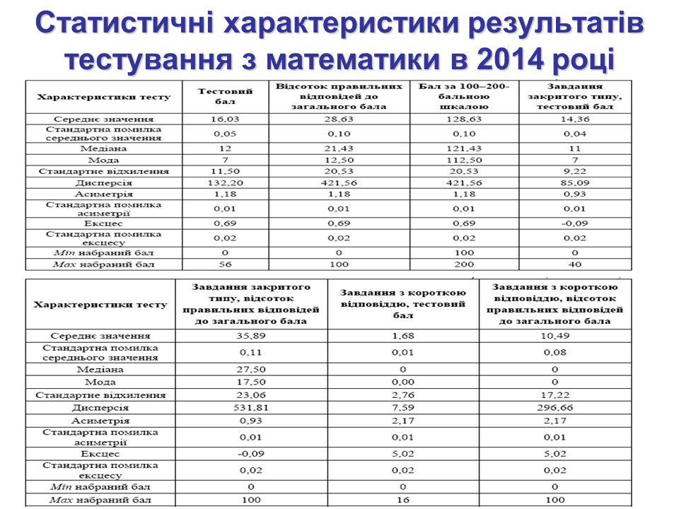 Статистичні характеристики результатів тестування з математики в 2014 році