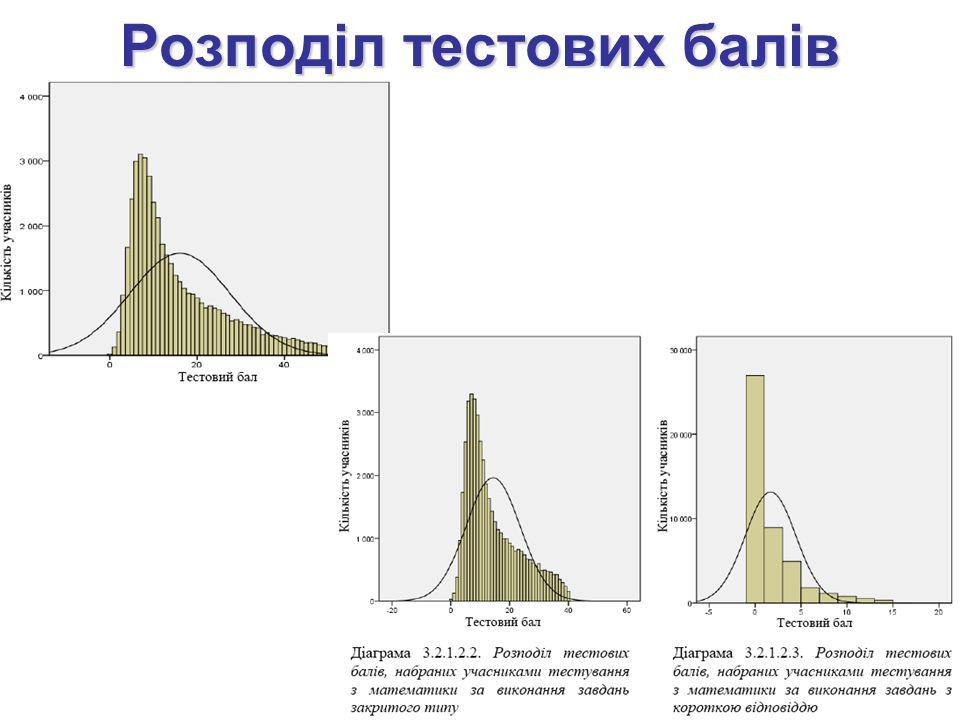 Розподіл тестових балів