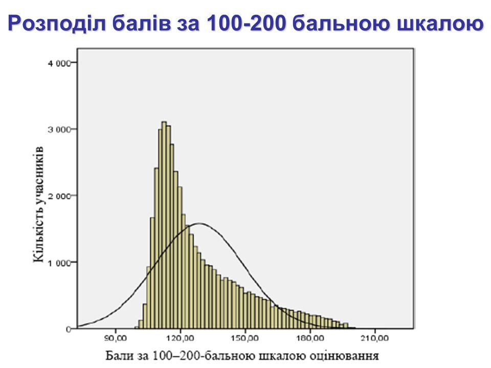 Розподіл балів за 100-200 бальною шкалою