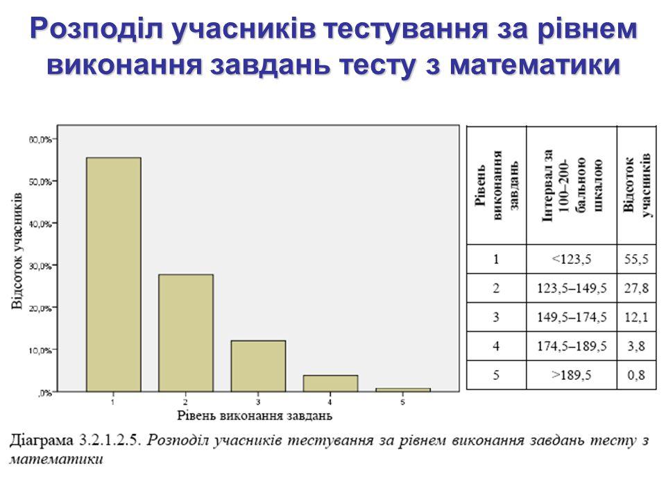 Розподіл учасників тестування за рівнем виконання завдань тесту з математики