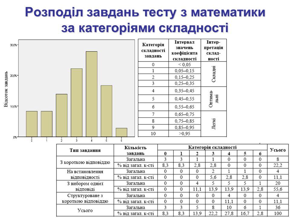 Розподіл завдань тесту з математики за категоріями складності