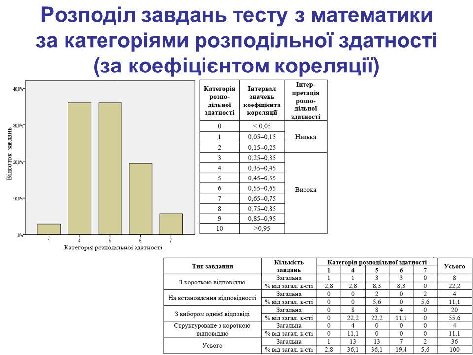 Розподіл завдань тесту з математики за категоріями розподільної здатності (за коефіцієнтом кореляції)